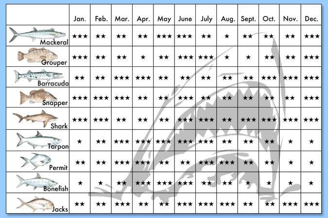 Florida fishing calendar season new calendar template site for Florida keys fishing calendar